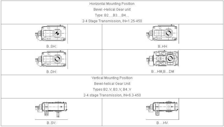 right angle gearbox design